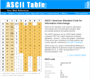 The website http://ascii-table.com provides an ASCII table with dec, hex, octal, and binary codes, together with a collection of tools to convert text in different formats. You'll be surprised at how much this can be useful for you.