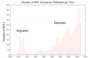 Despite of the fact that many standards are now more than stable, the number of published RFCs is always increasing.
